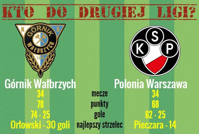 Górnik Wałbrzych KS Polkowice Polonia Warszawa baraże