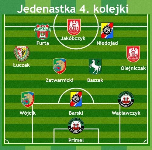 iii-liga-4-kolejka