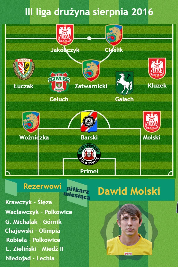 3 liga druzyna sierpien2016
