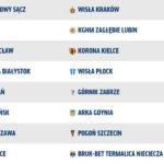 Multiliga Ekstraklasa na żywo 07.04.2018 OSTATNIA KOLEJKA TV, ONLINE, STREAM